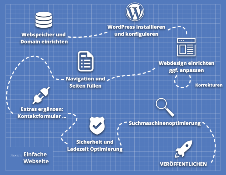 Die einzelnen Schritte einer WordPress Webseite